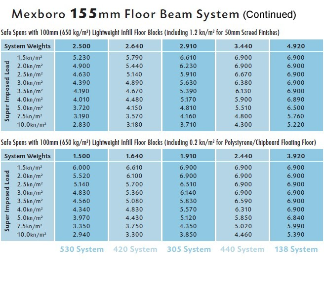 Span Table for 155mm Floor Beam