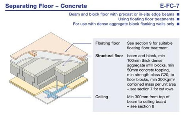Robust Details for Accoustic Floors E-FC-7