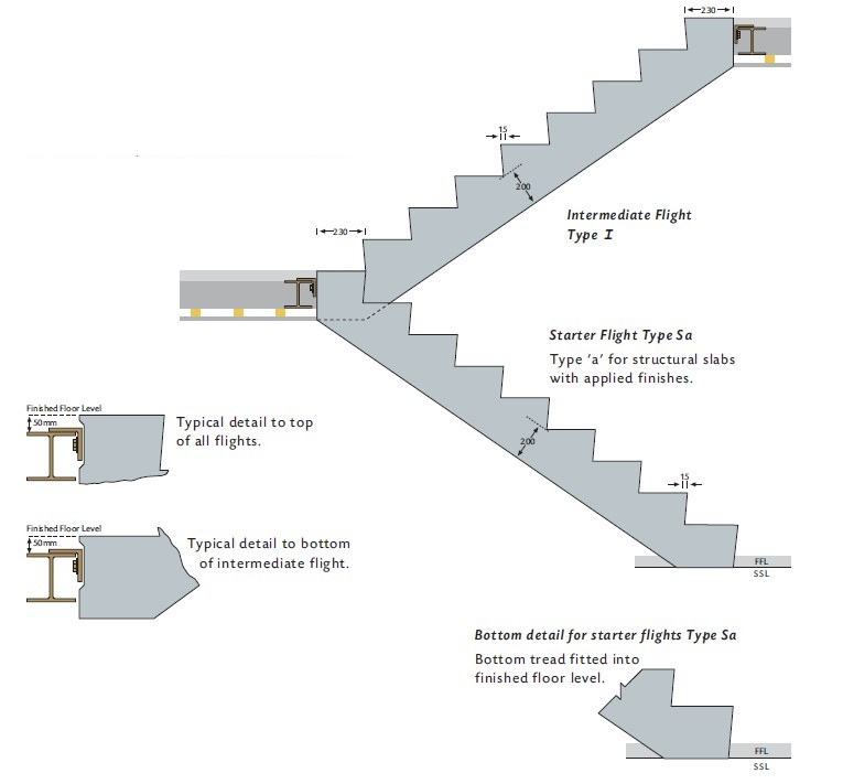 standard stair layout